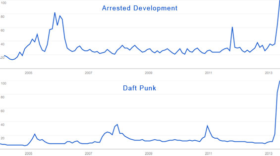 Daft Punk, Arrested Development Google Search Trends