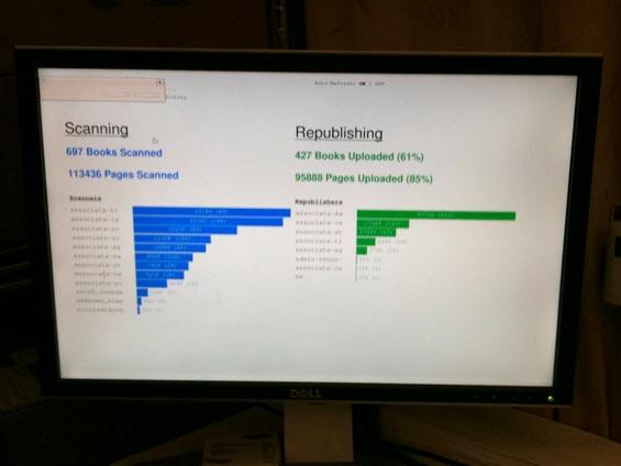Internet Archive Scanning Statistics