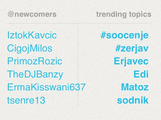 Local Slovenian trending topics on Sitweet